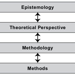 How to make a research paradigm in thesis